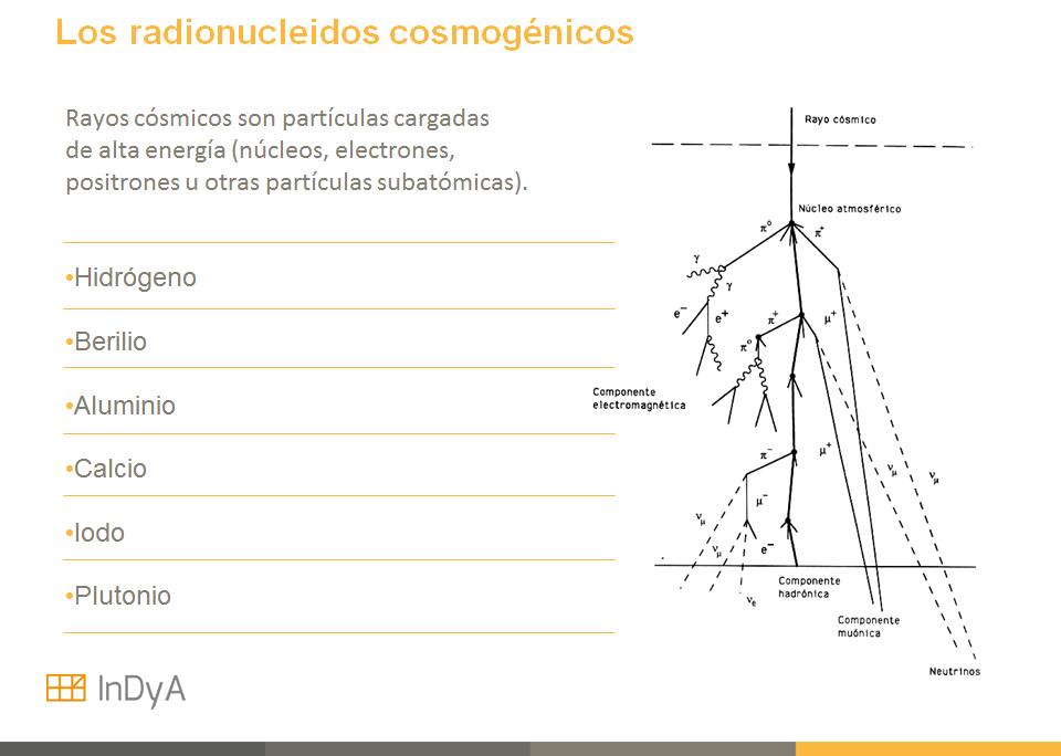 radionucleidos